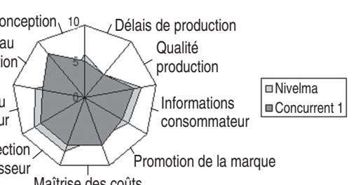 Délais de production Qualité production Nivelma Informations Concurrent 1 consommateur