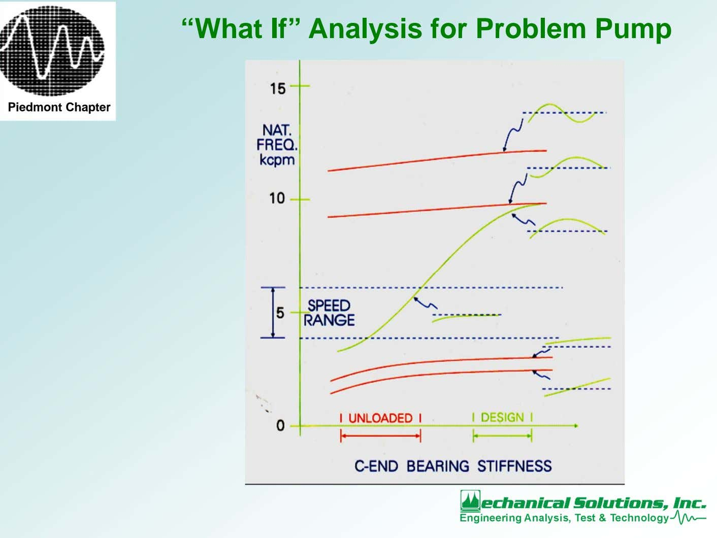 """What If"" Analysis for Problem Pump Piedmont Chapter"