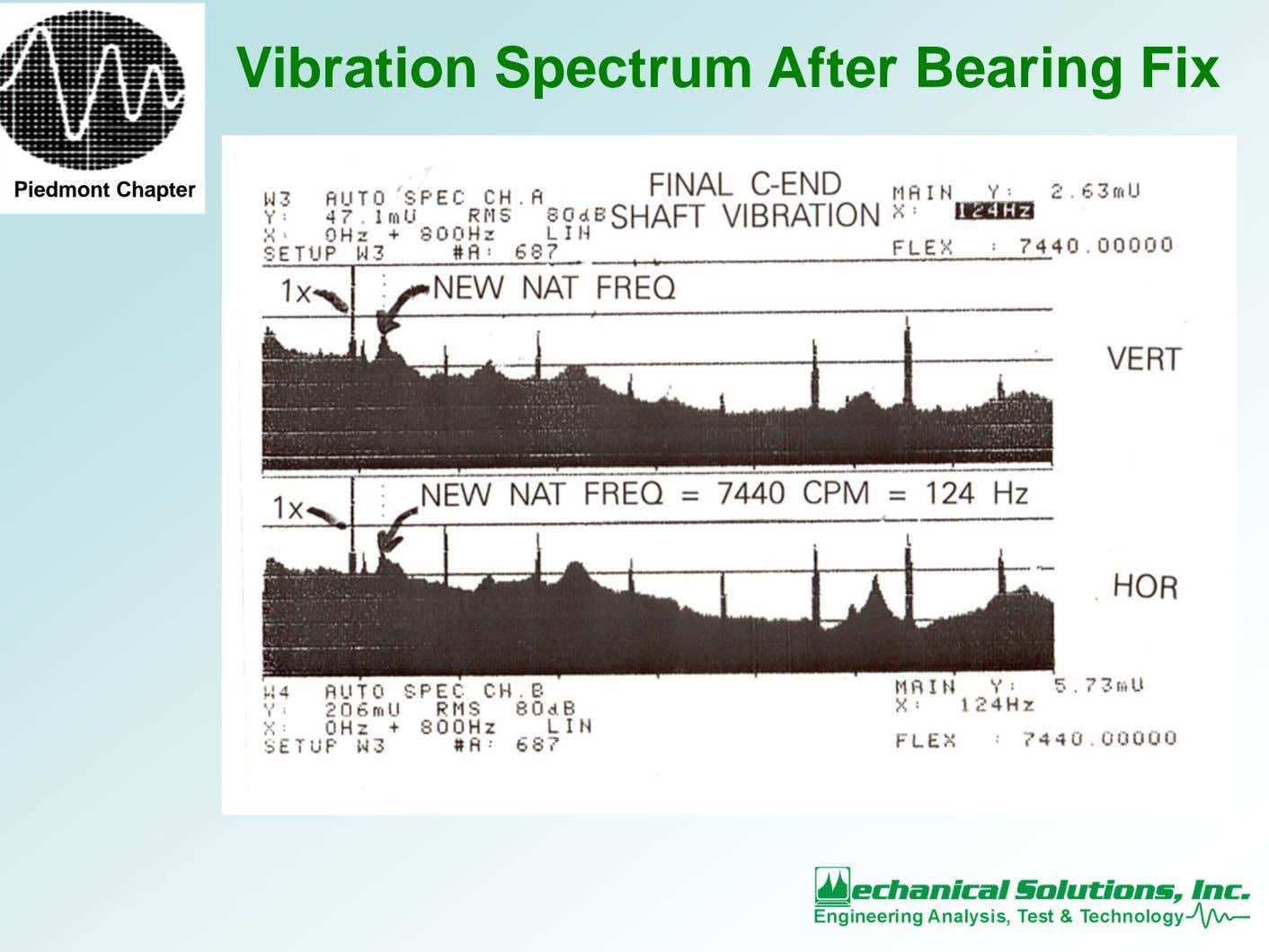 Vibration Spectrum After Bearing Fix Piedmont Chapter