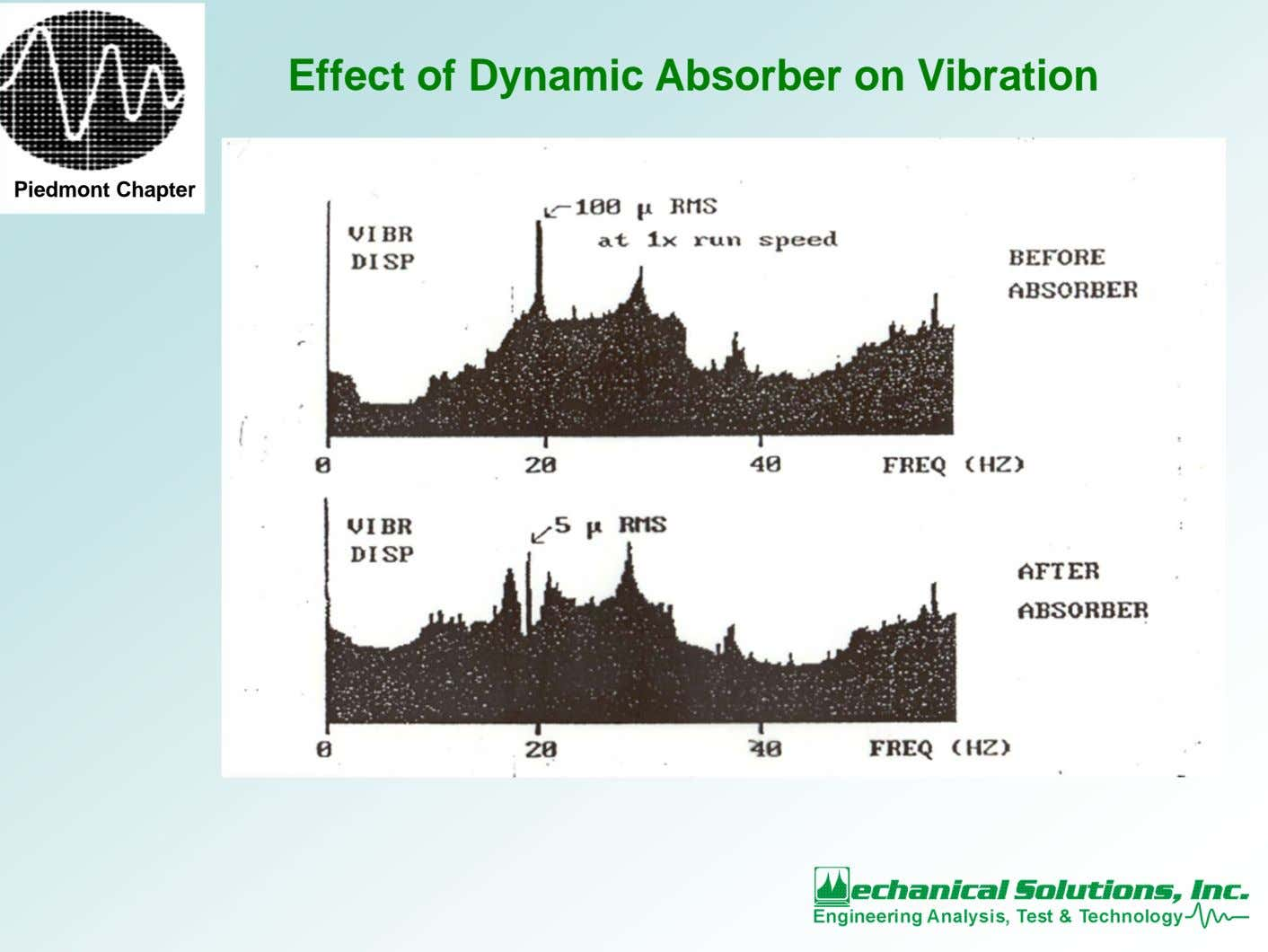 Effect of Dynamic Absorber on Vibration Piedmont Chapter