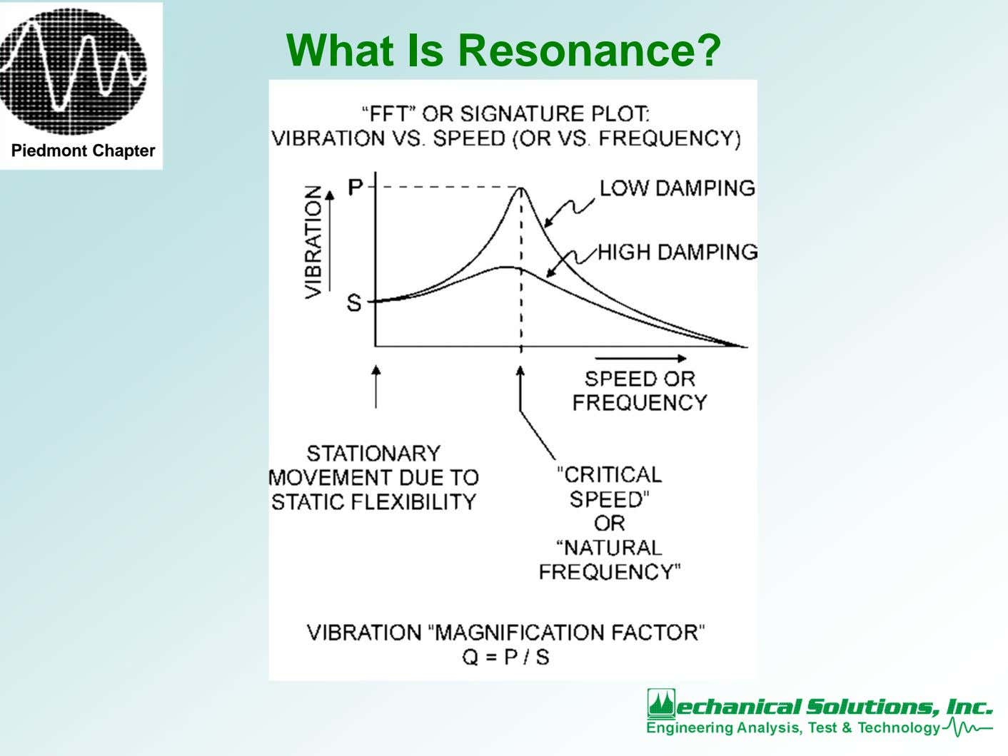 What Is Resonance? Piedmont Chapter
