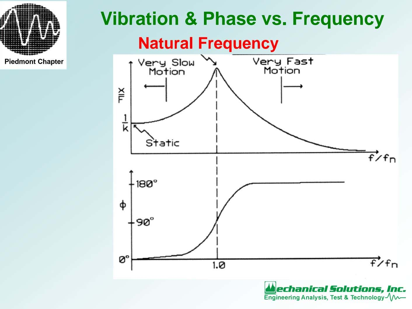 Vibration & Phase vs. Frequency Natural Frequency Piedmont Chapter