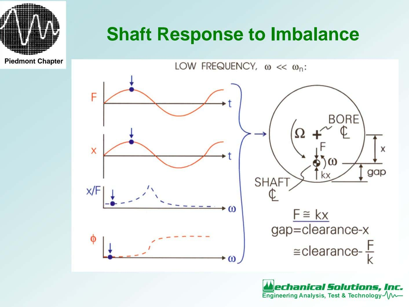Shaft Response to Imbalance Piedmont Chapter