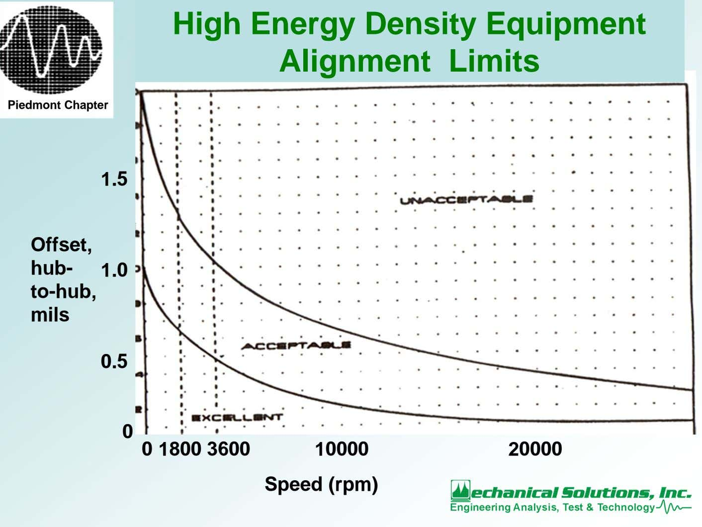 High Energy Density Equipment Alignment Limits Piedmont Chapter 1.5 Offset, hub- 1.0 to-hub, mils 0.5