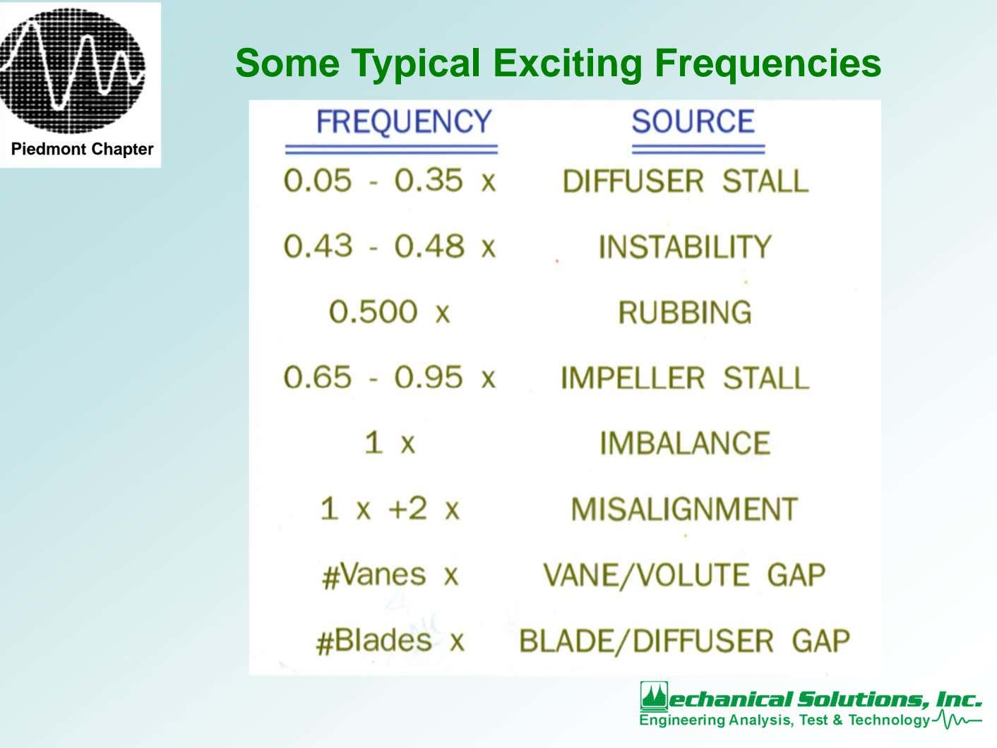 Some Typical Exciting Frequencies Piedmont Chapter