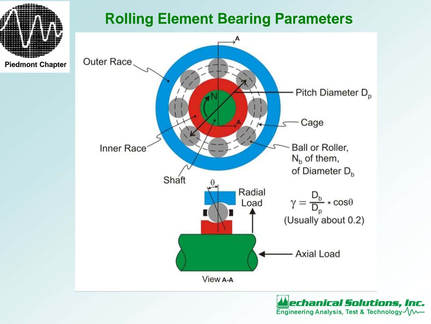 Rolling Element Bearing Parameters Piedmont Chapter