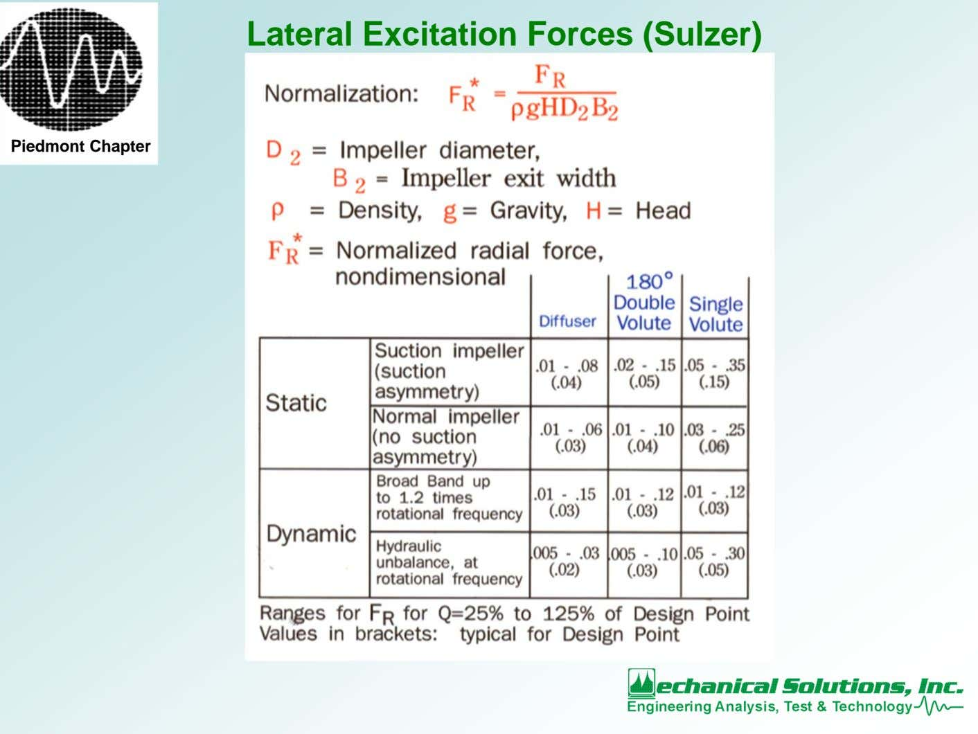 Lateral Excitation Forces (Sulzer) Piedmont Chapter