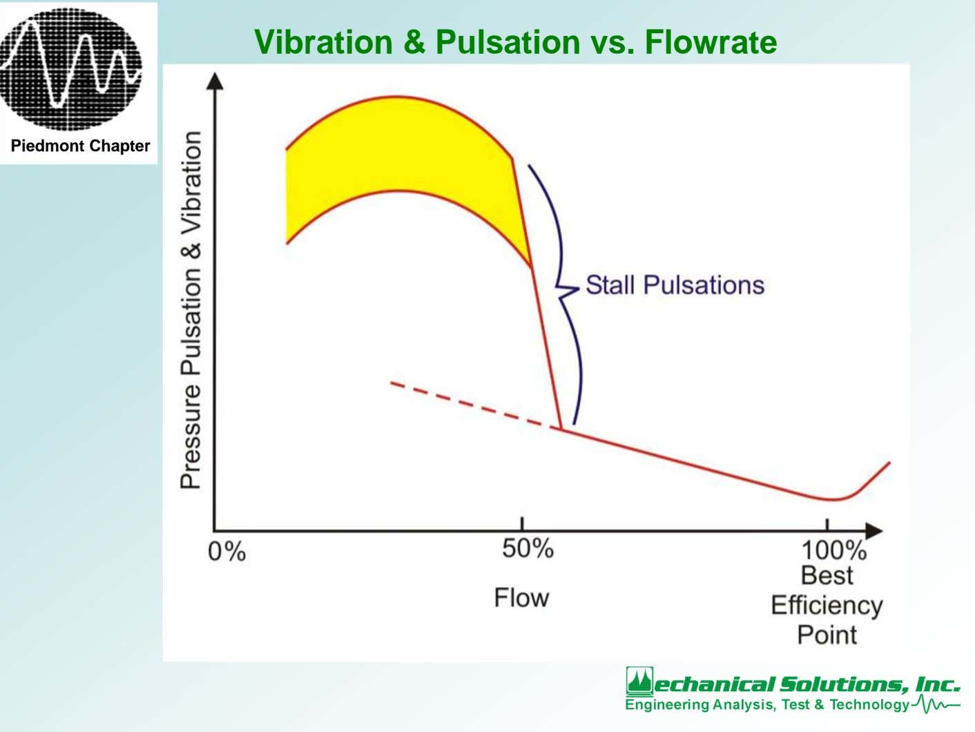 Vibration & Pulsation vs. Flowrate Piedmont Chapter