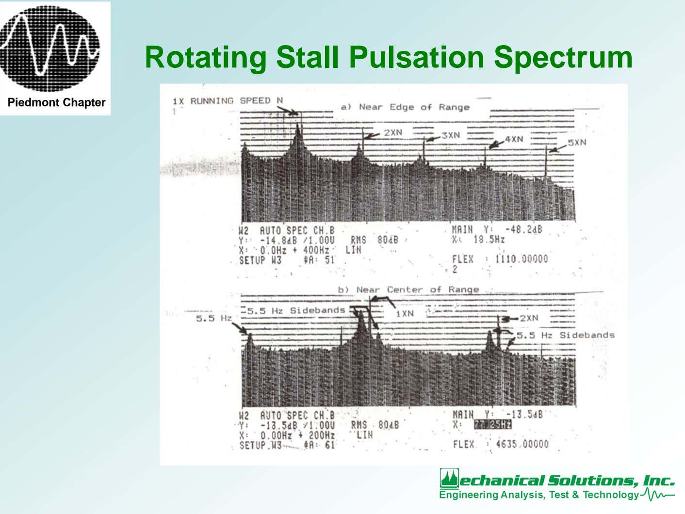 Rotating Stall Pulsation Spectrum Piedmont Chapter
