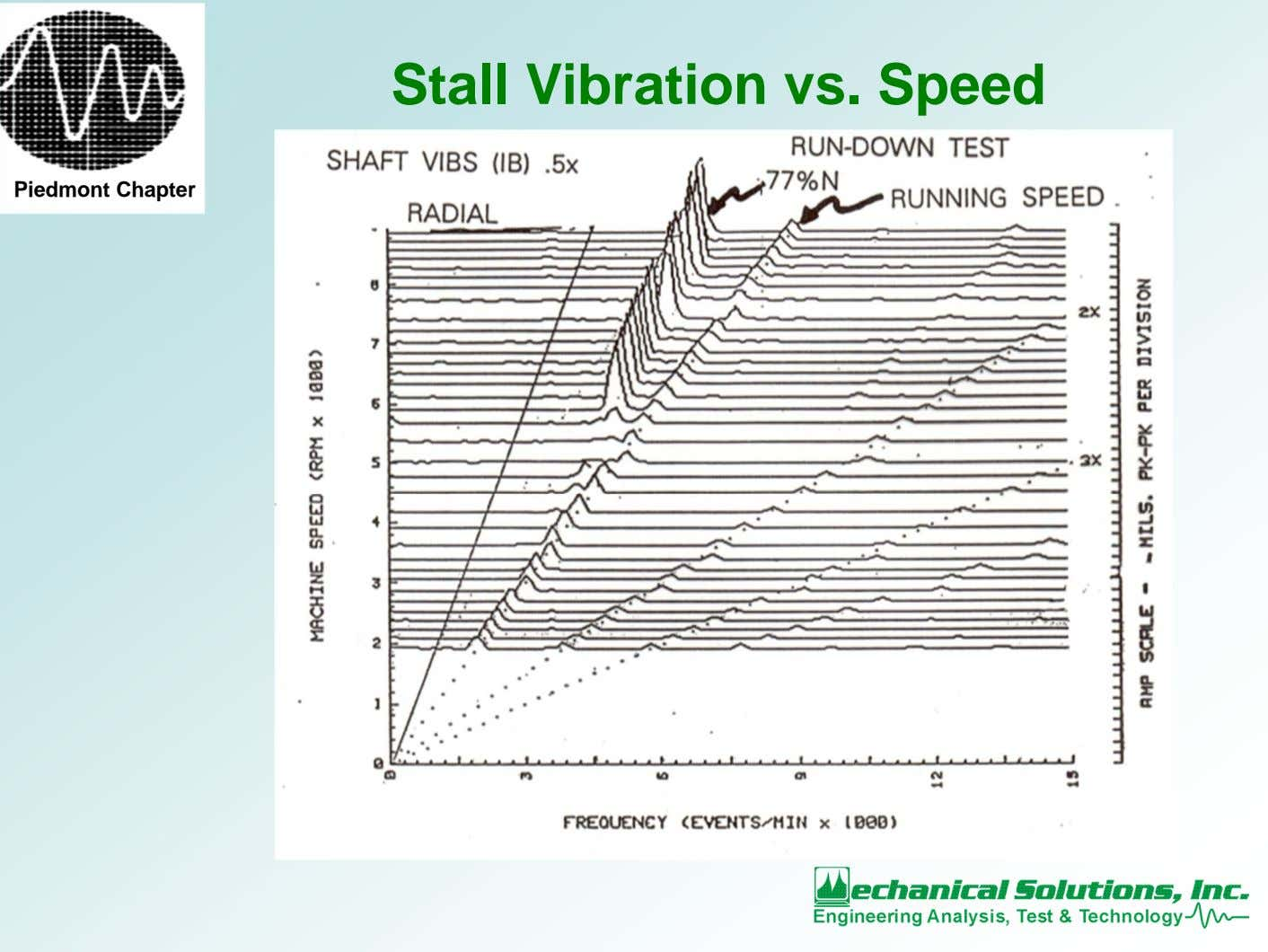 Stall Vibration vs. Speed Piedmont Chapter