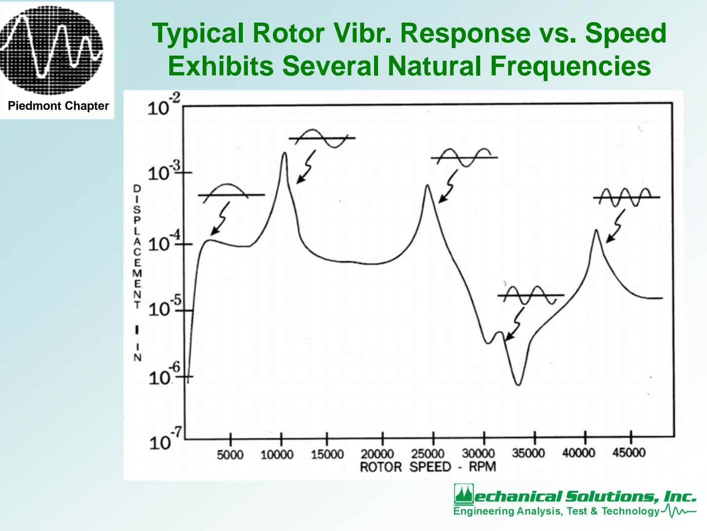 Typical Rotor Vibr. Response vs. Speed Exhibits Several Natural Frequencies Piedmont Chapter