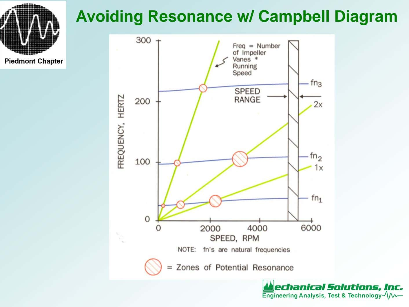 Avoiding Resonance w/ Campbell Diagram Piedmont Chapter