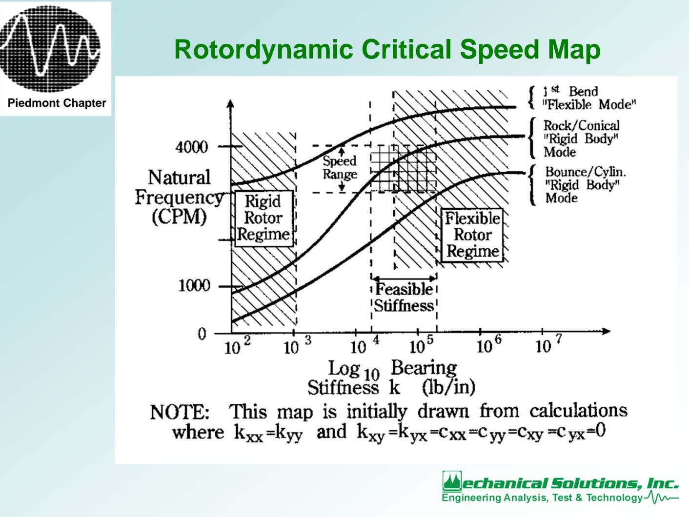 Rotordynamic Critical Speed Map Piedmont Chapter