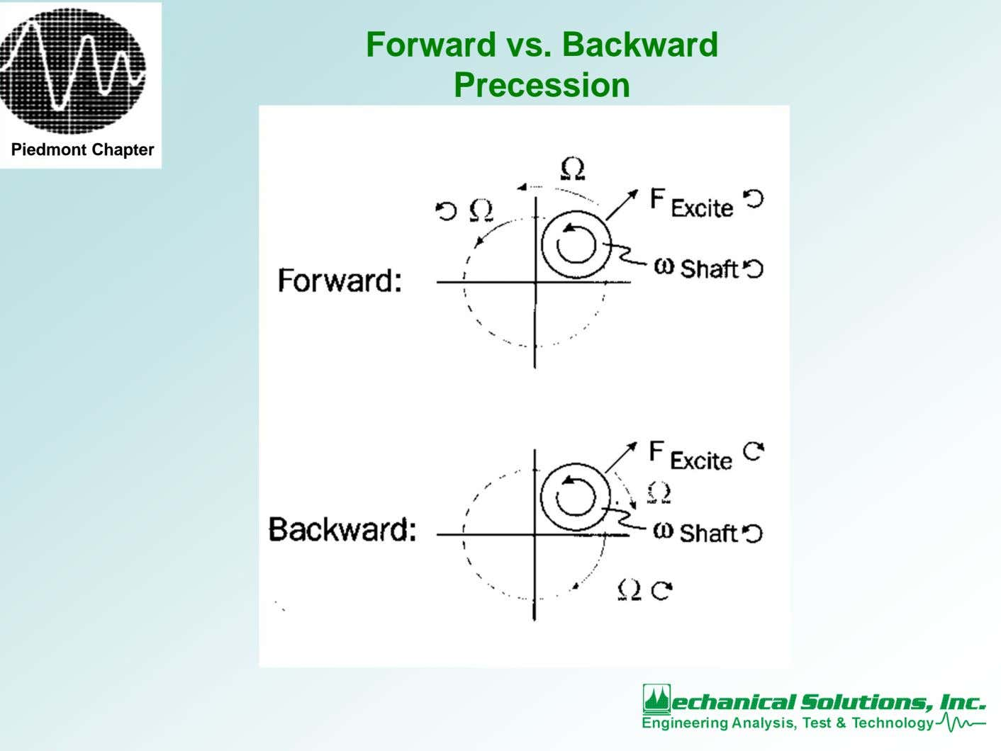 Forward vs. Backward Precession Piedmont Chapter
