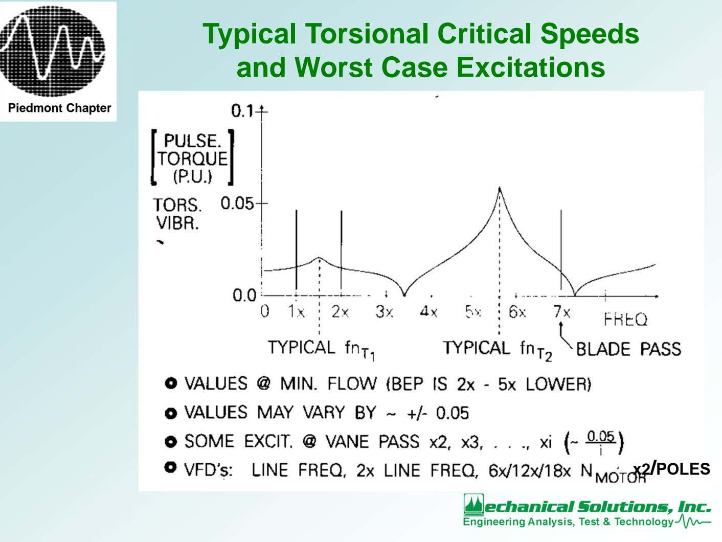 Typical Torsional Critical Speeds and Worst Case Excitations Piedmont Chapter x2/POLES