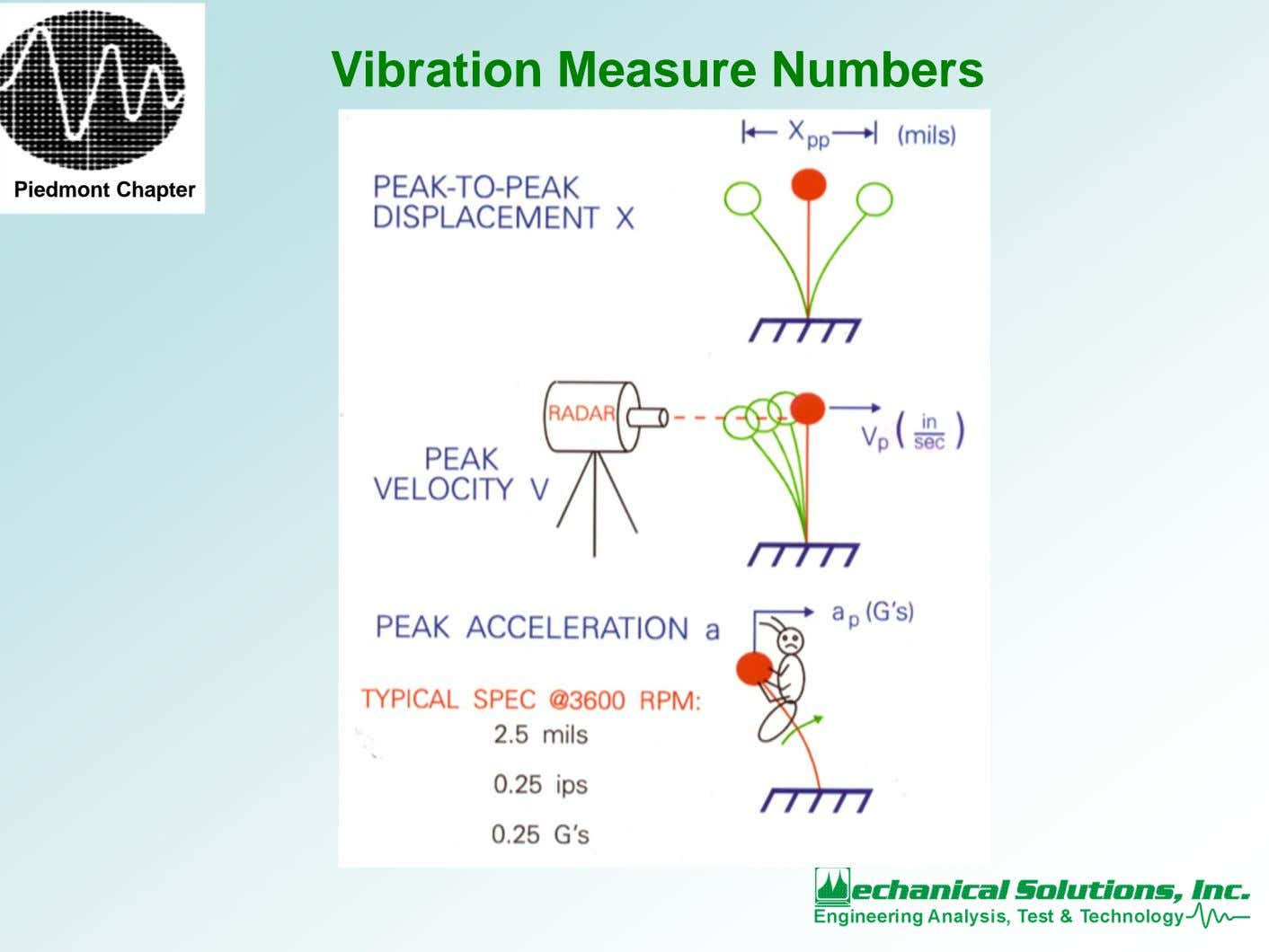 Vibration Measure Numbers Piedmont Chapter