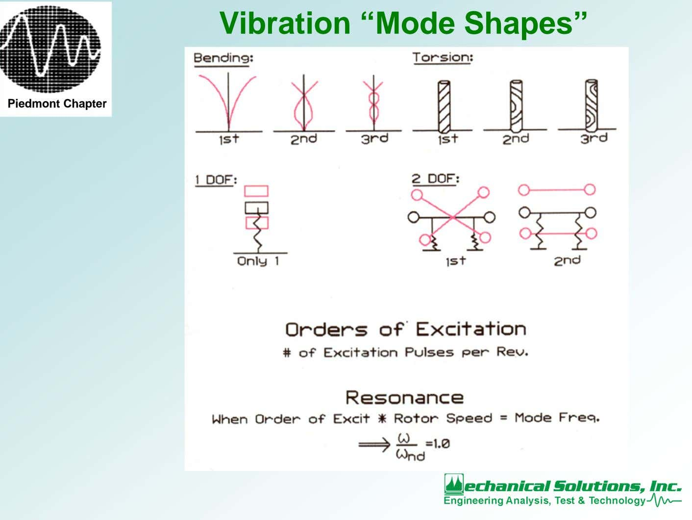 "Vibration ""Mode Shapes"" Piedmont Chapter"