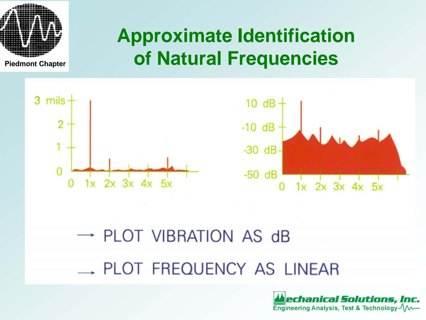 Approximate Identification of Natural Frequencies Piedmont Chapter