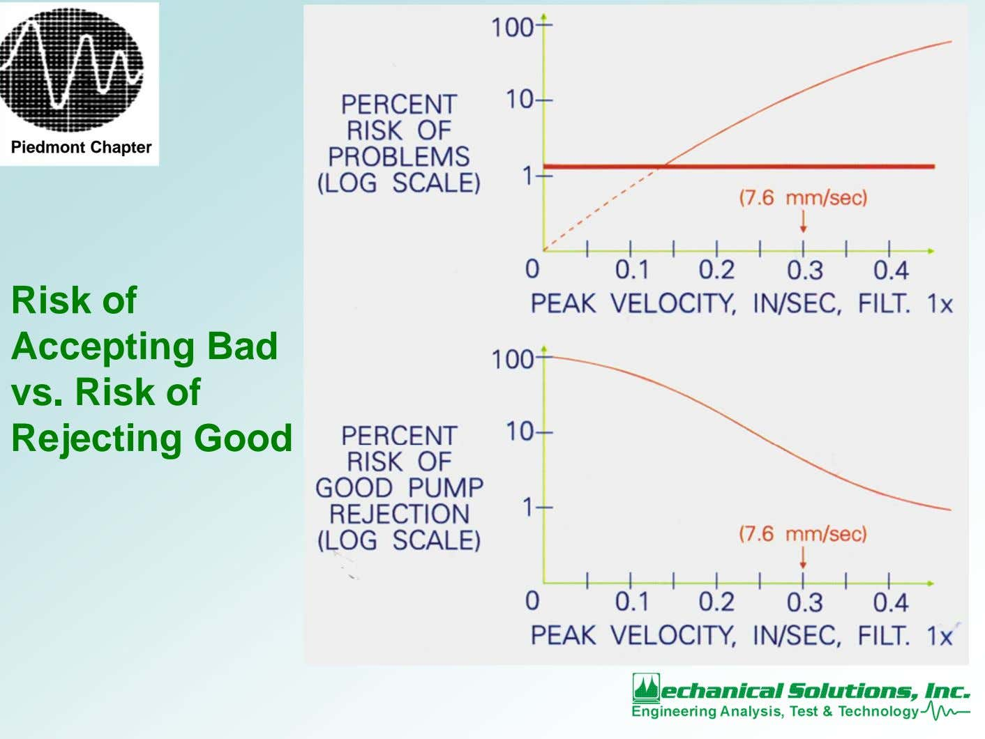 Piedmont Chapter Risk of Accepting Bad vs. Risk of Rejecting Good