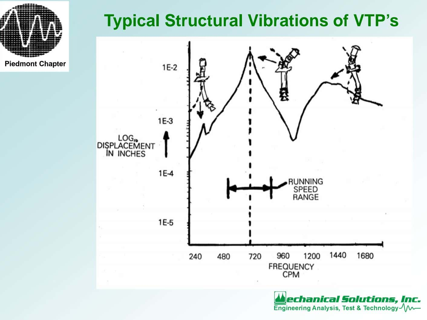 Typical Structural Vibrations of VTP's Piedmont Chapter