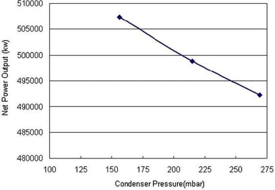 at different pressures. Fig. 3 shows the condenser pressure Fig. 2. Condenser pressure vs net power