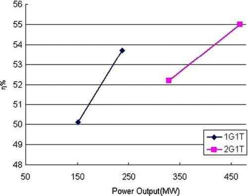 negative impact on operating costs for the power producers. Fig. 5. Load efficiency variation for CCPP
