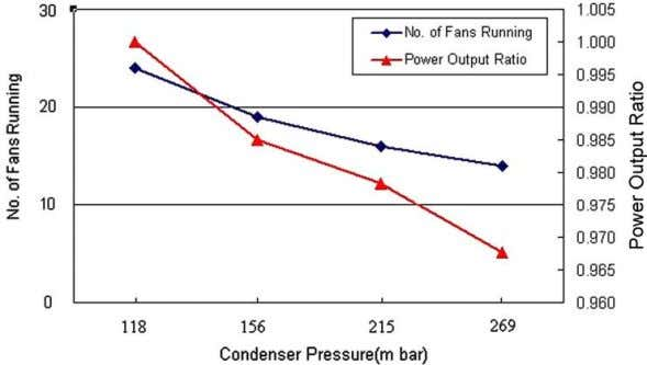 1800 C.-C. Chuang, D.-C. Sue / Energy 30 (2005) 1793–1801 Fig. 4. Condenser pressure vs no.
