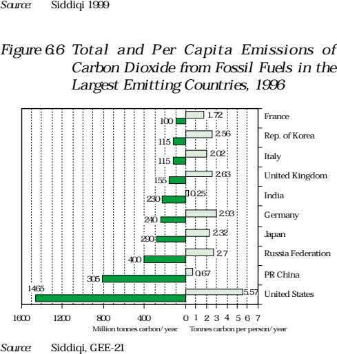Source: Siddiqi 1999 Figure 6.6 Total and Per Capita Emissions of Carbon Dioxide from Fossil