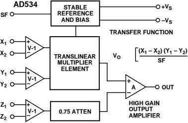 AD534 STABLE +V S REFERENCE SF AND BIAS –V S TRANSFER FUNCTION X + 1