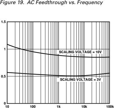 Figure 19. AC Feedthrough vs. Frequency 1.5 1 SCALING VOLTAGE = 10V 0.5 SCALING VOLTAGE