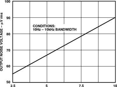 100 90 CONDITIONS: 10Hz – 10kHz BANDWIDTH 80 70 60 50 2.5 5 7.5 10