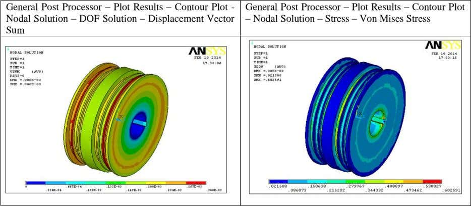 General Post Processor – Plot Results – Contour Plot - Nodal Solution – DOF Solution