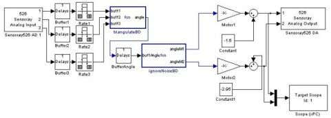 much larger than the distance between the microphones [1]. FIGURE 7 SIMULINK PROGRAM LAYOUT USED FIGURE