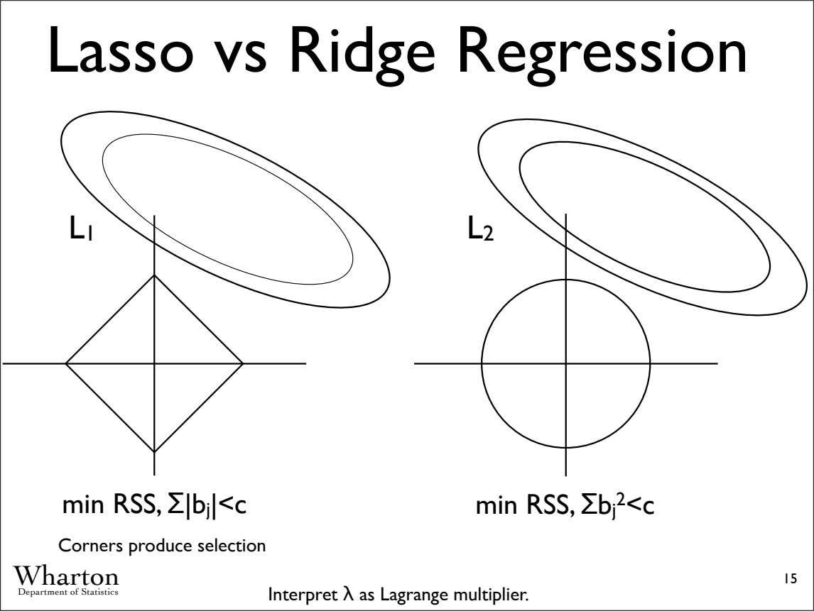 Lasso vs Ridge Regression L 1 L 2 min RSS, Σ|b j |<c min RSS, Σb