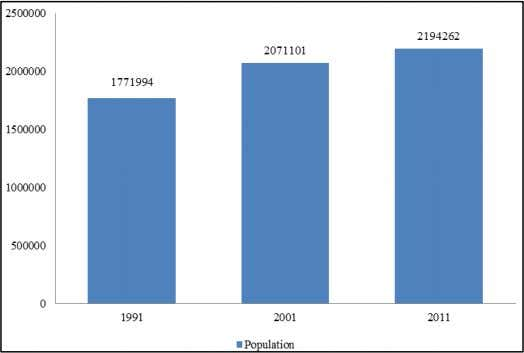 following chart shows the population in last three decades: Chart 1: Population of Chandrapur District 
