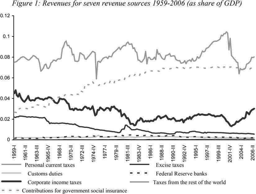 Figure 1: Revenues for seven revenue sources 1959-2006 (as share of GDP) 0.12 0.1 0.08