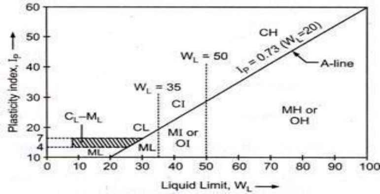 limit; I P = WL - WP WL-Liquid limit WP-Plastic limit Fig. 4 , atterbergs limits