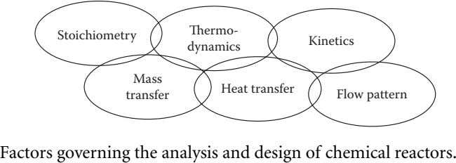Thermo- Stoichiometry Kinetics dynamics Mass Heat transfer transfer Flow pattern Factors governing the analysis