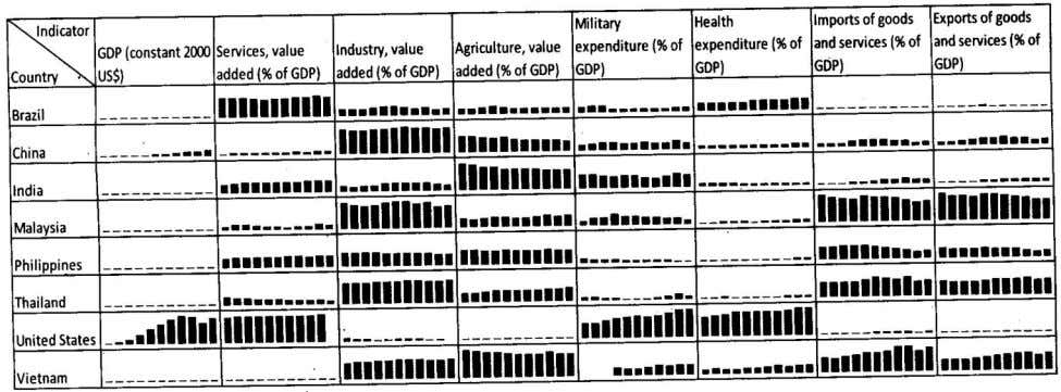 data. Within an indicator, all countries have same scale. Table given below contains data of GDP