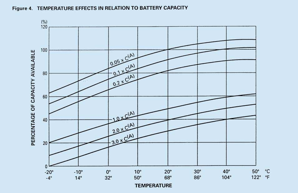 of different temperatures in relation to battery capacity. STORAGE, SELF DISCHARGE and SHELF LIFE Self Discharge