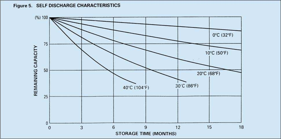 Figure 5 shows the relationship between storage times at various temperatures and the remaining capacity. –