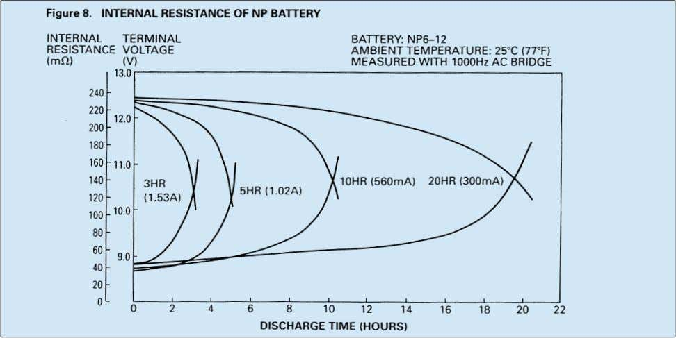 discharge, Figure 8 shows the internal resistance of an NP6-12 battery measured through a 1,000 Hz