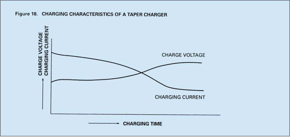 reflected in the output of the charger. Figure 18 illustrates the characteristics of a typical taper