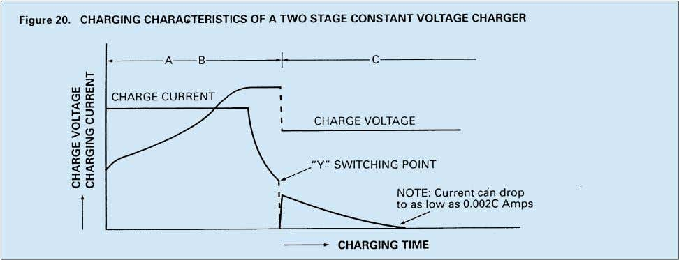 the characteristics of a two stage constant voltage charger. The characteristics shown in Fig.20 are those