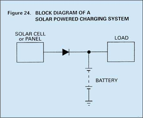 a simple diode regulated circuit as shown in Figure 24. In designing a solar powered system,
