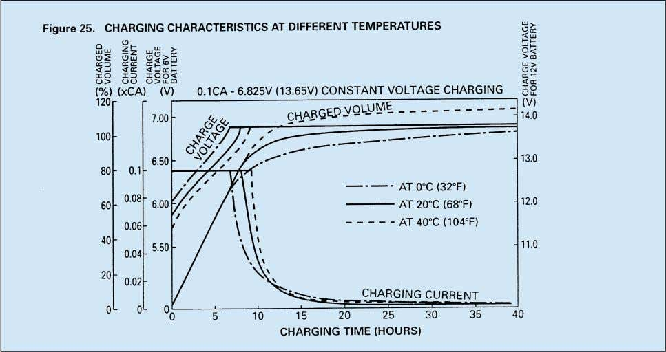 in the same given period of time. Figure 25 shows the relationship between charged volume and