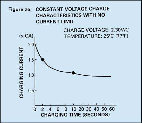characteristics illustrated in Figure 27, should be adjusted with the output voltage based on point A.