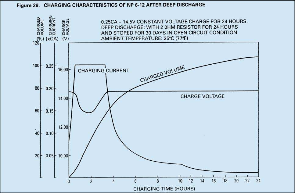 then normal, full recovery charging characteristics resume. Because of this initial small charge current, in an