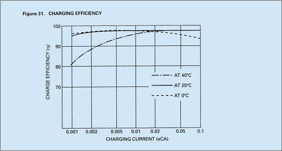 low charging rates, unlike some nickel cadmium batteries. EXPECTED SERVICE LIFE OF NP BATTERIES Cyclic Service