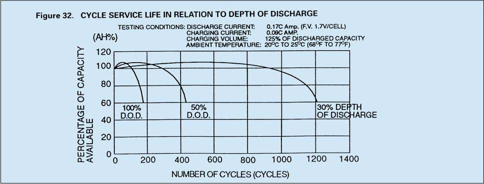 important factor is depth of discharge. Figure 32 illustrates the effects of depth of discharge on